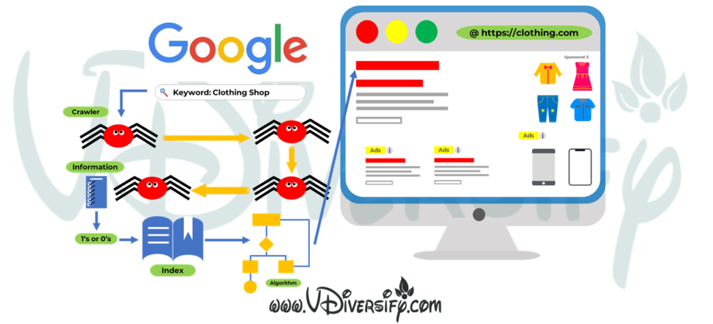What Is SEO? How Does SEO Works Google?