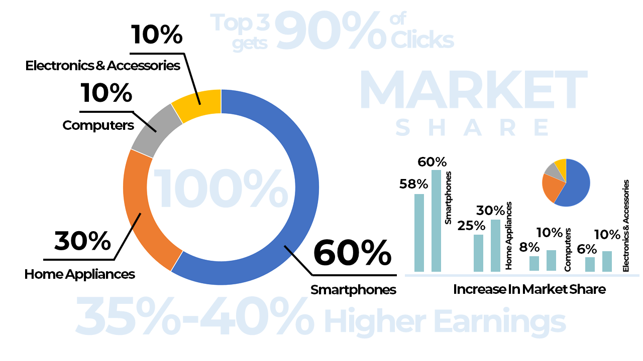 #10. SEO Helps You to Increase Market Share – Benefits of SEO