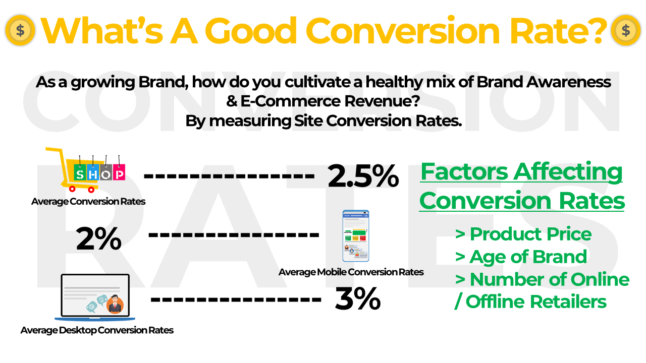 #14. SEO Results to Higher Conversion Rates – Benefits of SEO