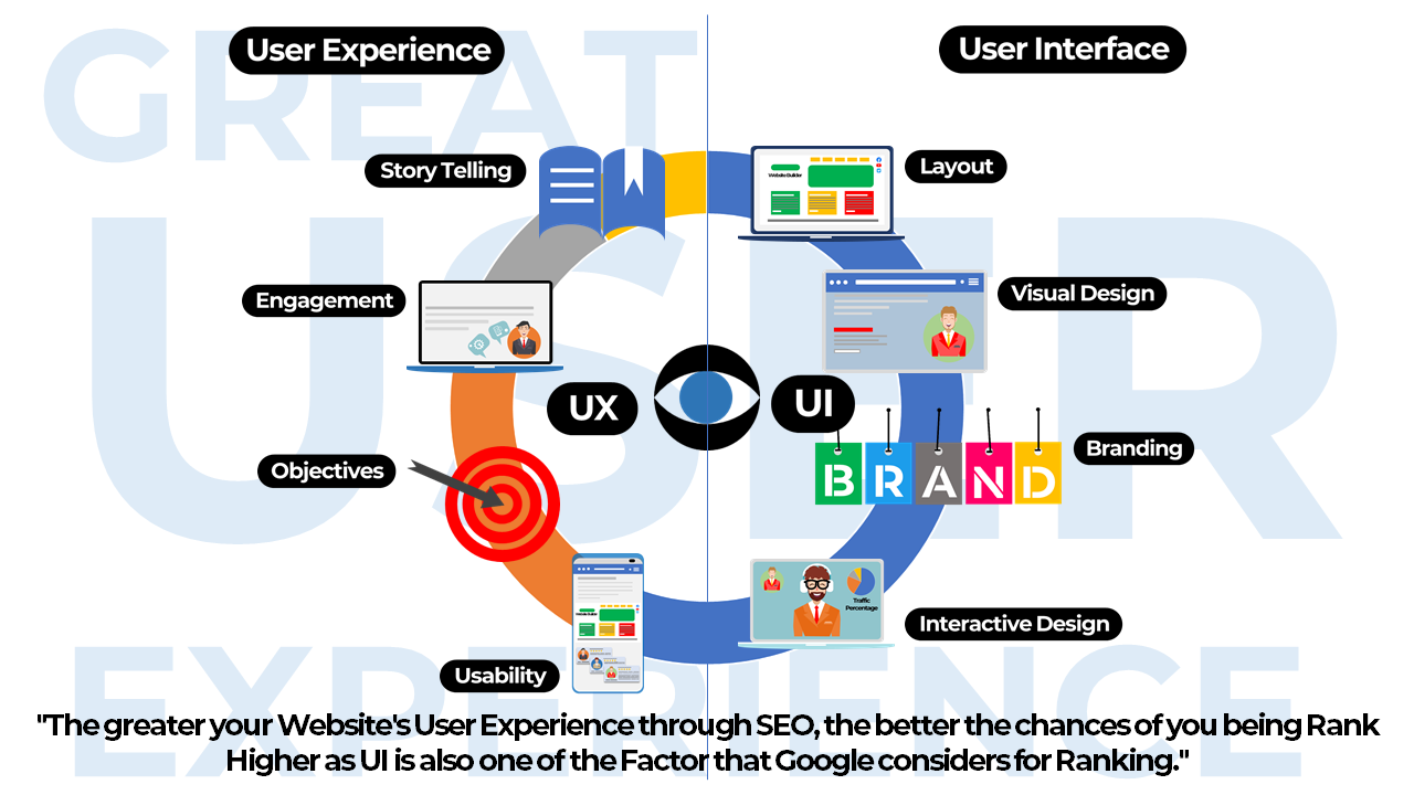 #16. SEO Leads to Better User Experience – Benefits of SEO