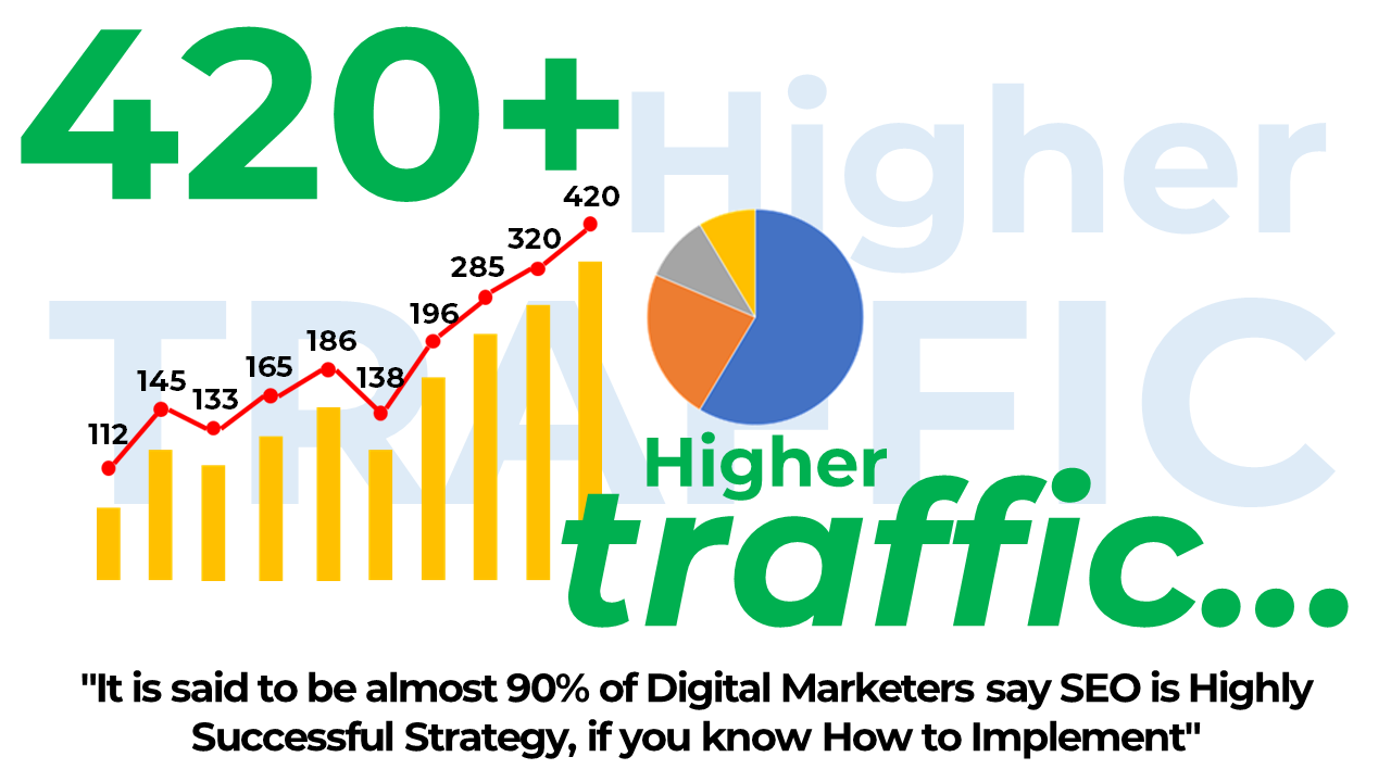 #19. SEO Helps to Drive High-Quality Traffic to Your Website – Benefits of SEO