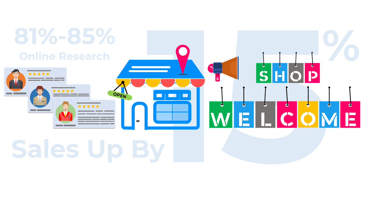 #3. SEO Ensures Higher Public Presence to Your Physical Store (Inspires Local and Non-Local Audiences to Visit Your Store Once They Searched Over the Internet) – Benefits of SEO