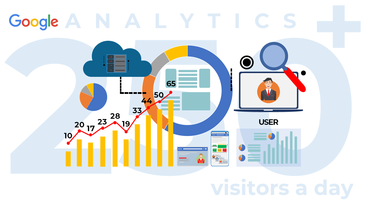 #8. SEO Brings Success to Your Business via Analytics & Numbers – Benefits of SEO