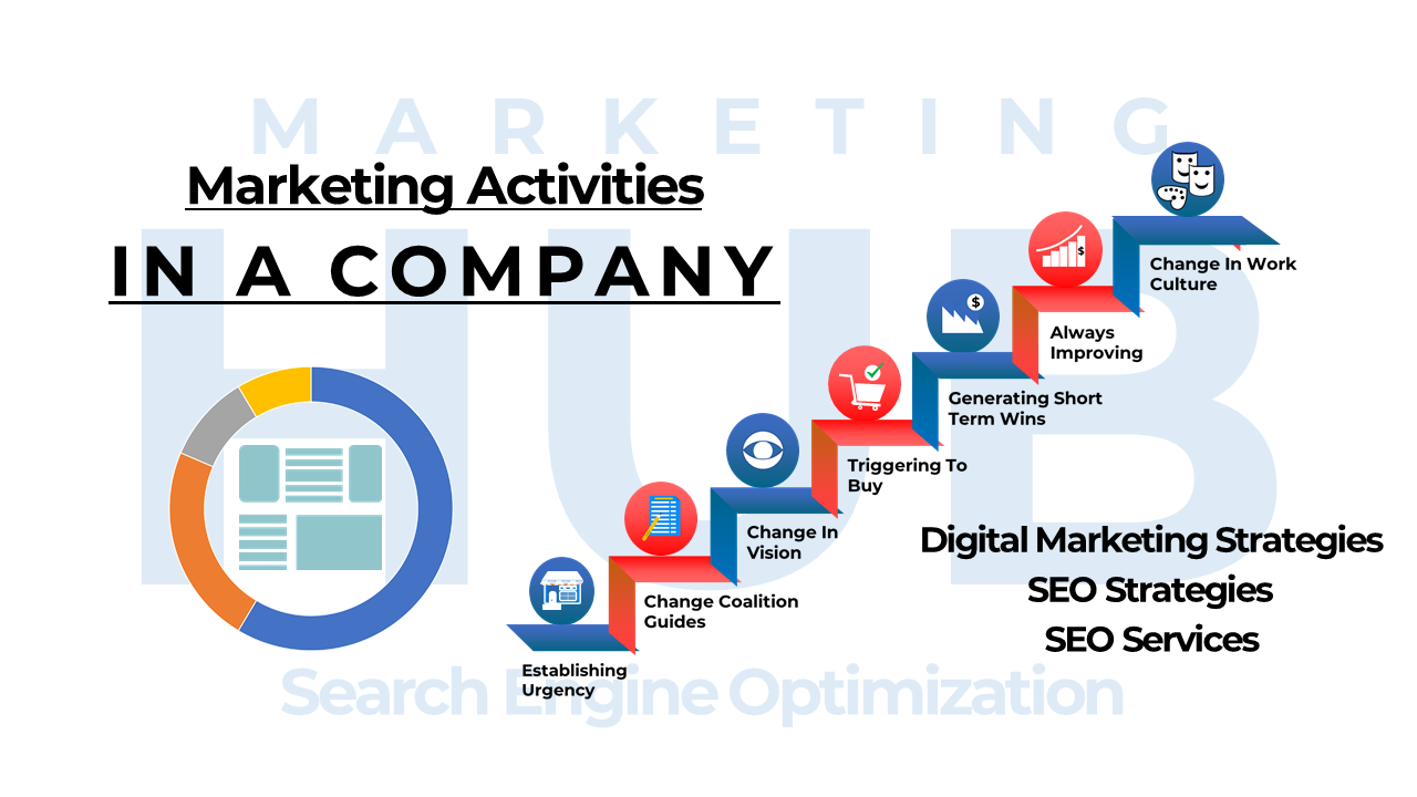 #9. SEO Becomes a Hub for all of Marketing Activities Online – Benefits of SEO